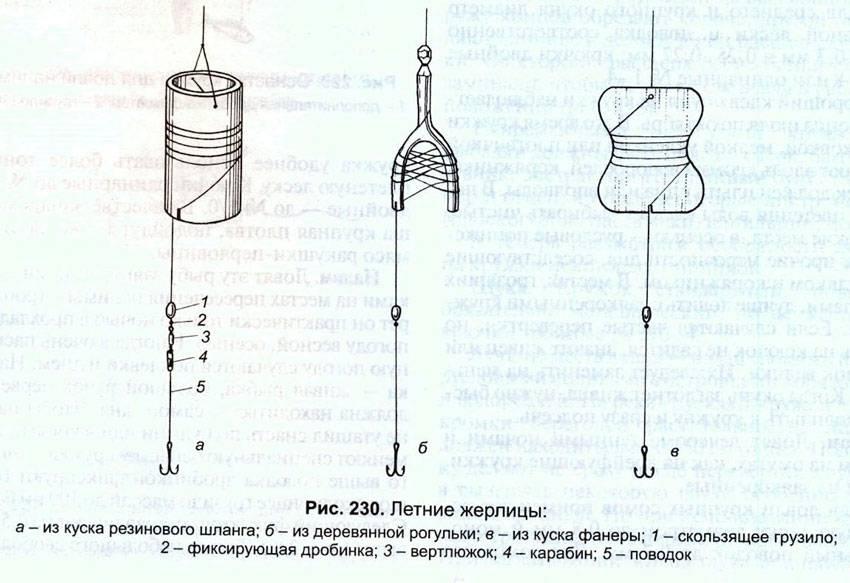 Жерлица своими руками на щуку. как изготовить своими руками жерлицу зимнюю? :: syl.ru