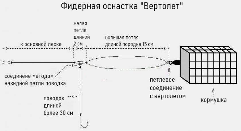 Фидерная оснастка вертолет и два узла: схема монтажа
