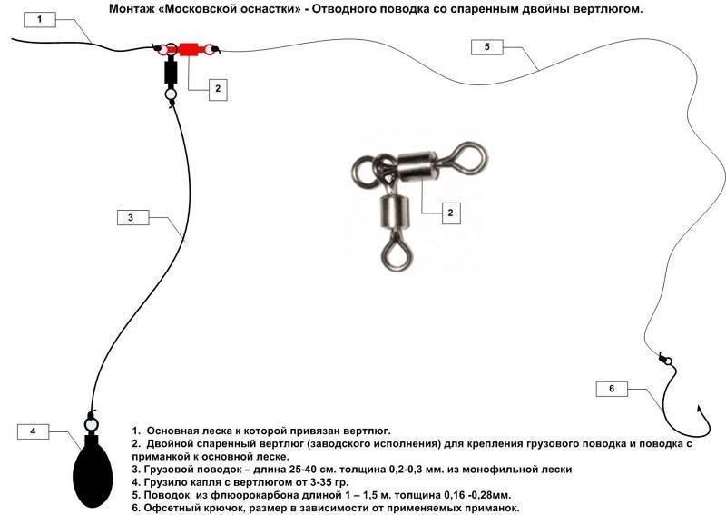 Ловля на отводной поводок - 6 способов монтажа оснастки для спиннинга