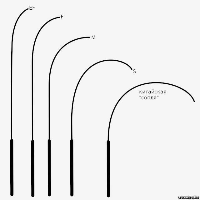 Какой спиннинг выбрать новичку: параметры и топ-10 удилищ