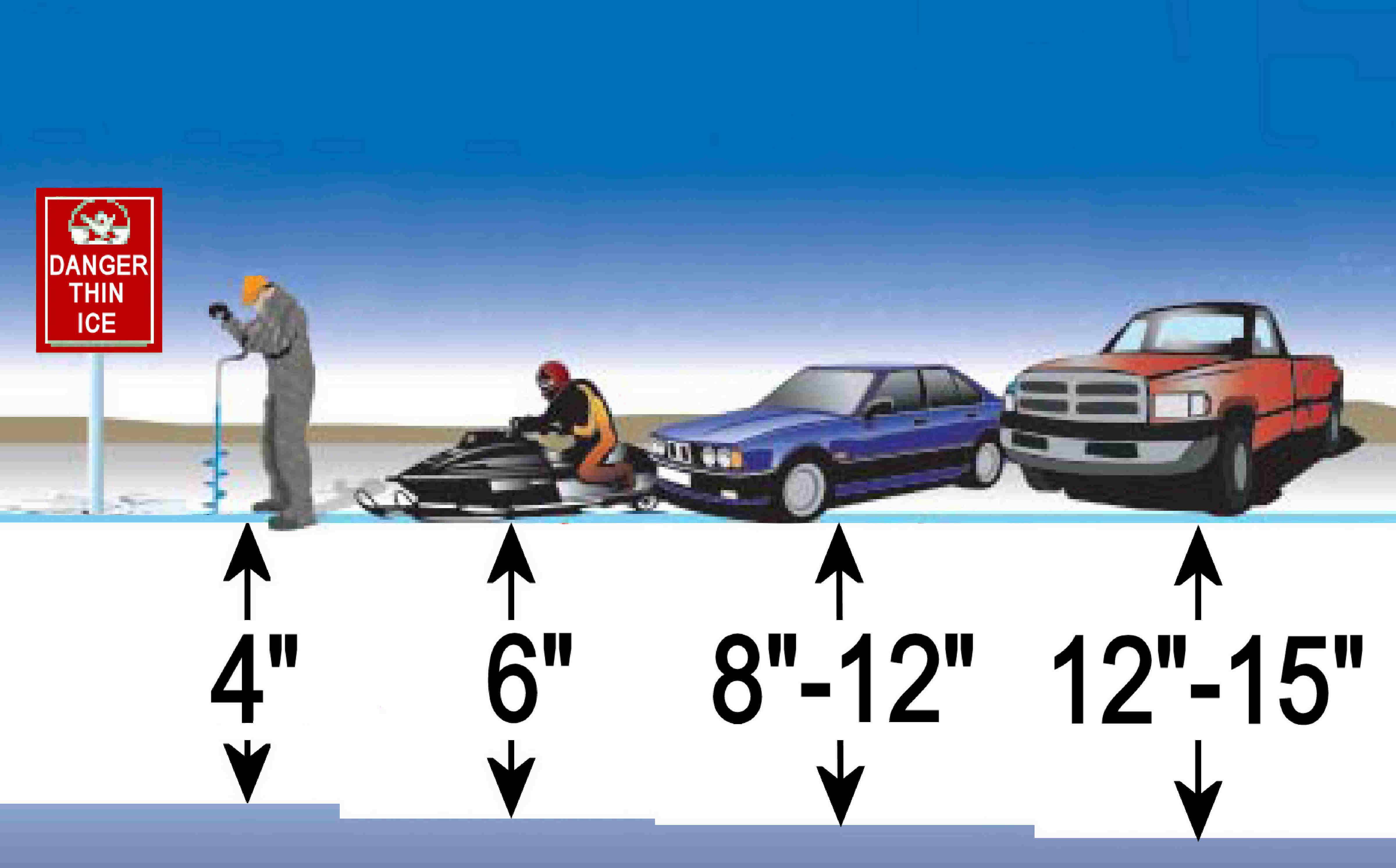 Передвижение человека на водоёме и толщина льда для рыбалки
