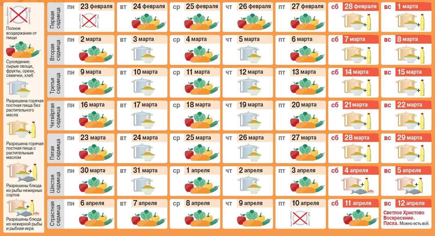 Календарь постов на 2021 год: список православных постов и правила питания по дням