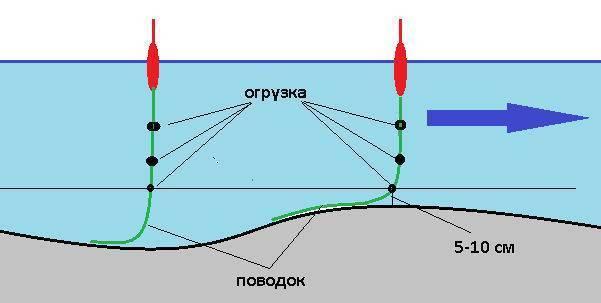 Отводной поводок на щуку: монтаж, способы, видео, ловля и проводка оснастки, техника ловли на московскую оснастку