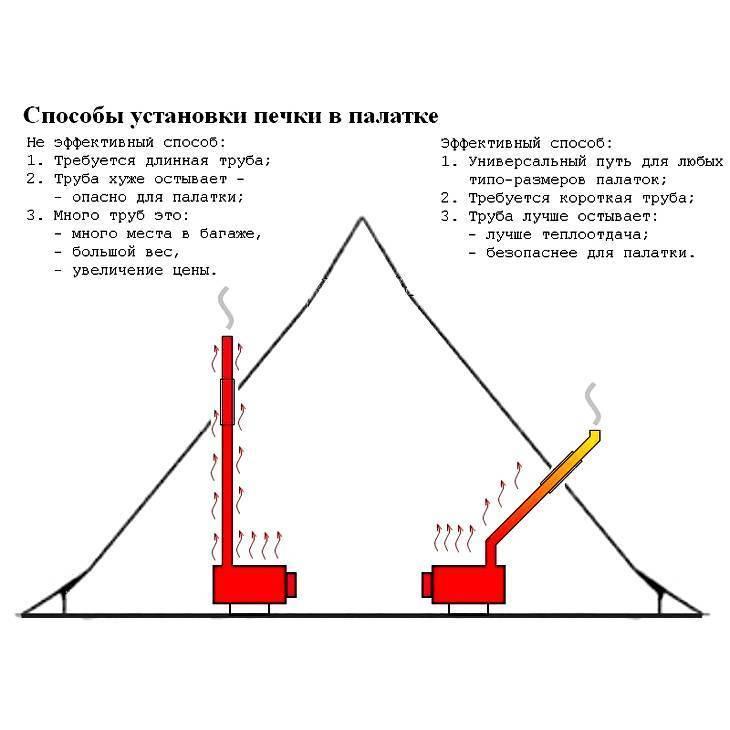 Что представляет собой теплообменник для палатки и как его собрать