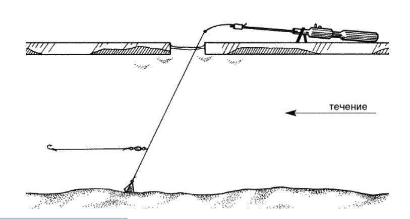 Рыболовная зимняя снасть вертолет для рыбалки: изготовление своими руками, видео