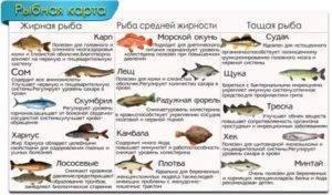 Нежирные сорта рыбы. таблица калорийности – рацион.топ