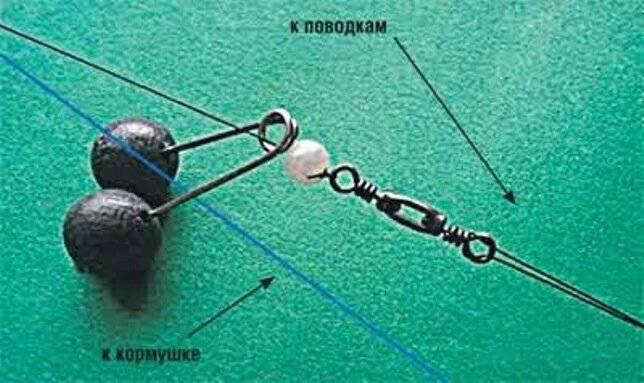 Рыбалка на кольцо: ловля рыбы снастью, монтаж рыболовной оснастки. как можно рыбачить с берега?