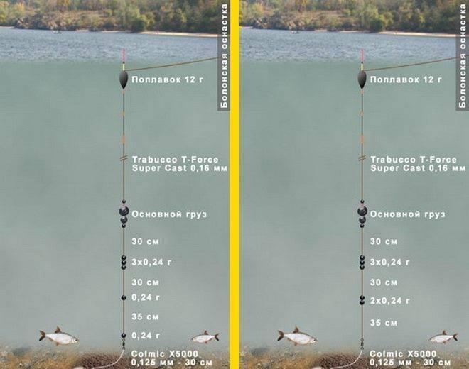 Варианты оснастки поплавочных удочек на карася – глухая, скользящая, матчевая, с кормушкой