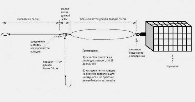 Правильный флэт метод монтаж на фидер - виды оснастки
