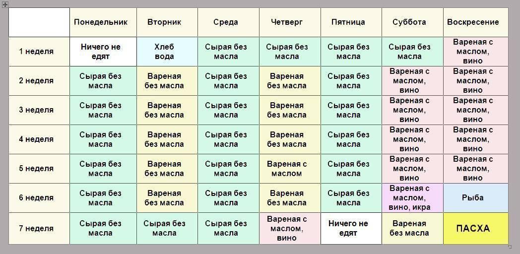 Православные посты в декабре 2020 года: правила питания по дням
