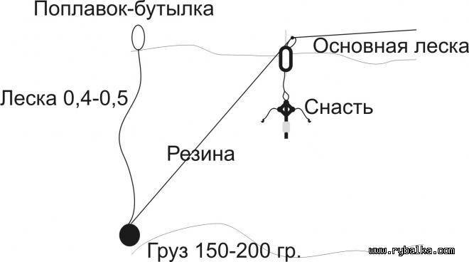 Ловля толстолобика на технопланктон: рабочая снасть и оснастка