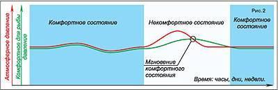 При каком атмосферном давлении лучше клюет рыба?