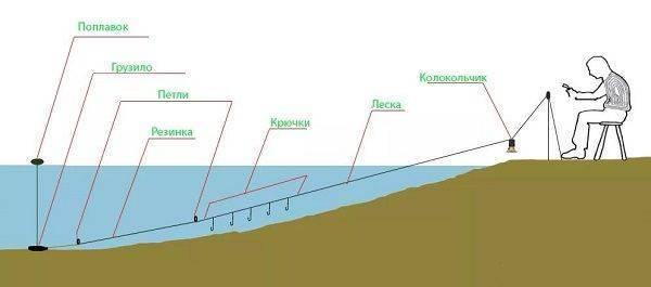 Донка на судака: оснастка с берега и как ловить на течении