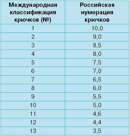 Таблица крючков, виды размеров в таблице рыболовных крючков