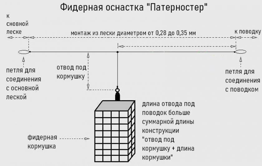 Фидерные оснастки своими руками - монтаж 8 популярных (видео)