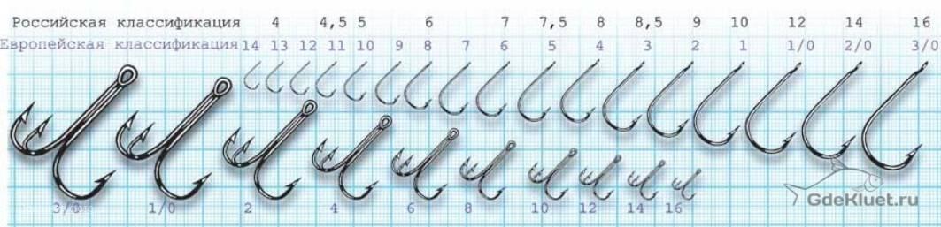Таблица рыболовных крючков, виды строение характеристики крючков